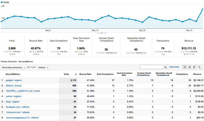 GA breakdown Our Favorite Search Marketing Google Analytics Custom Report