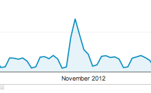 Rock Star Traffic Spike